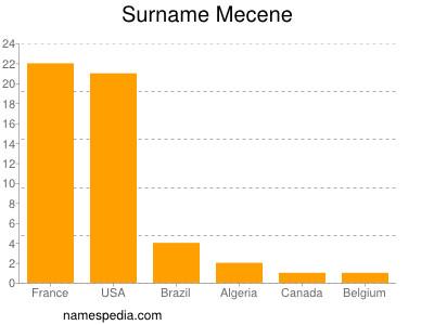 Surname Mecene