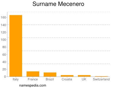 Surname Mecenero