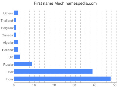 Given name Mech