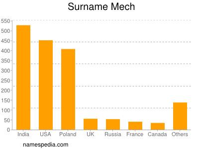 Surname Mech