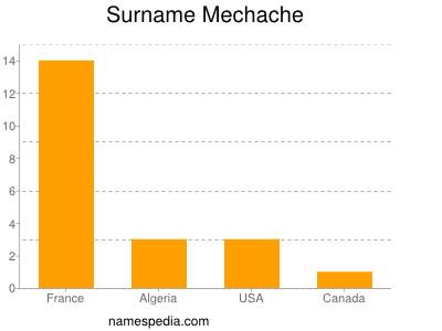 Surname Mechache