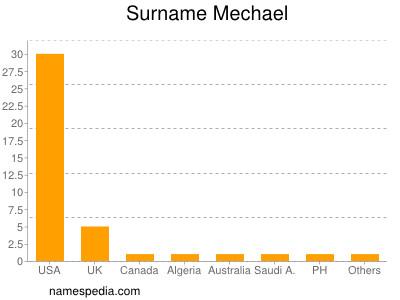 Surname Mechael