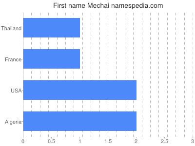 Given name Mechai