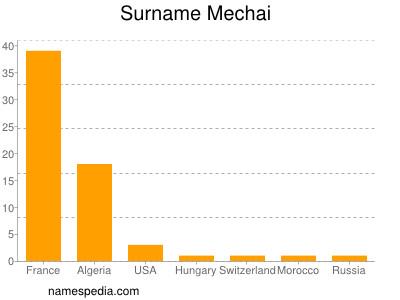 Surname Mechai