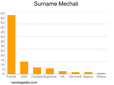 Surname Mechali