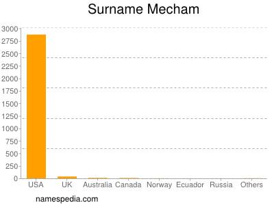 Surname Mecham
