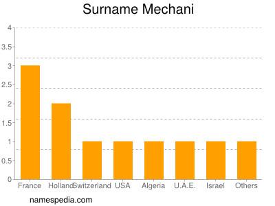 Surname Mechani