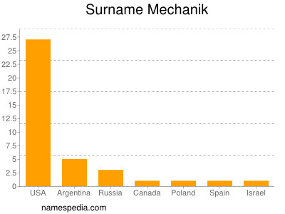 Surname Mechanik