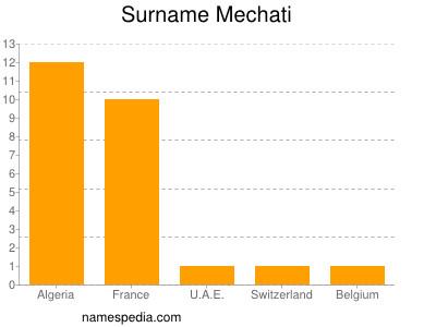 Surname Mechati