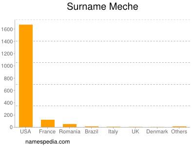 Surname Meche