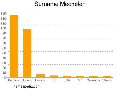 Surname Mechelen