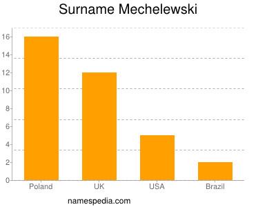 Surname Mechelewski