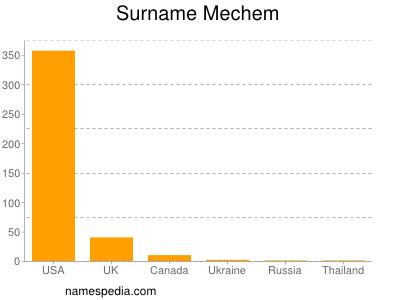 Surname Mechem