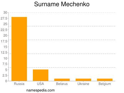 Surname Mechenko