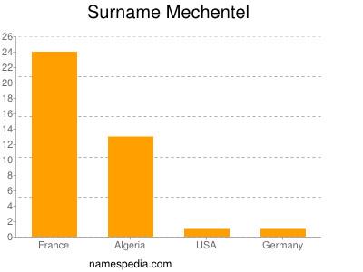 Surname Mechentel