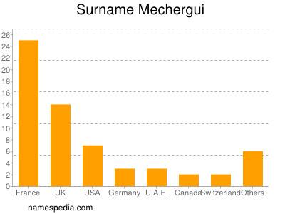 Surname Mechergui