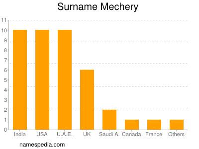 Surname Mechery