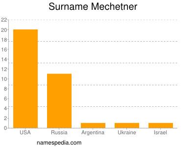 Surname Mechetner