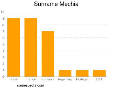 Surname Mechia