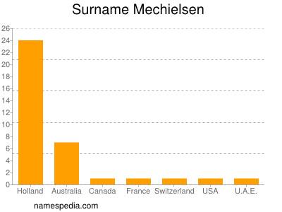 Surname Mechielsen