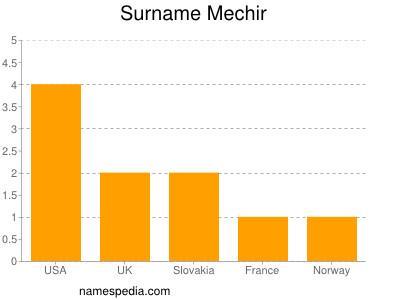 Surname Mechir