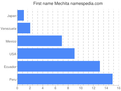 Given name Mechita