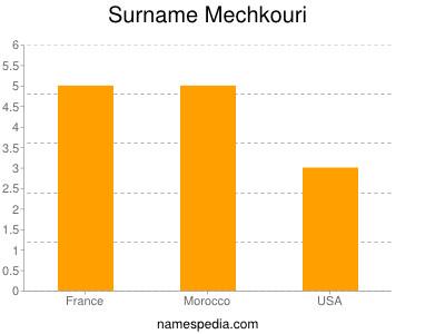 Surname Mechkouri