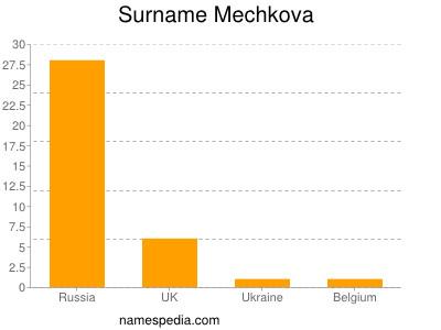 Surname Mechkova