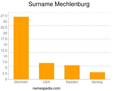 Surname Mechlenburg