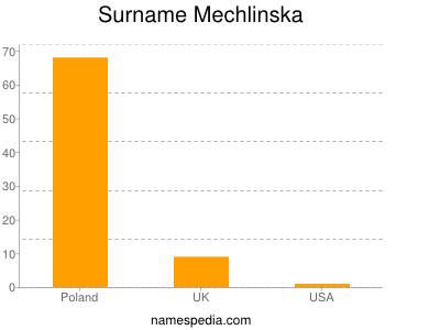 Surname Mechlinska