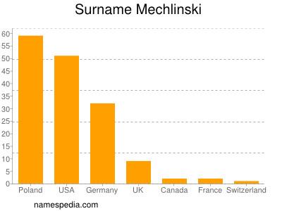 Surname Mechlinski