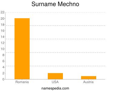 Surname Mechno