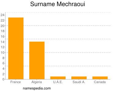Surname Mechraoui