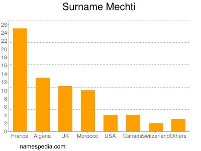 Surname Mechti