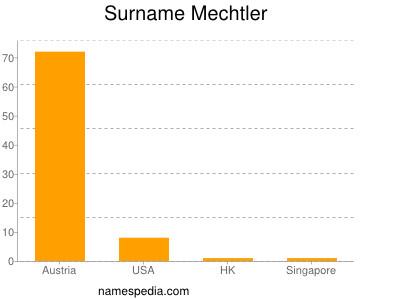 Surname Mechtler