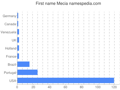 Given name Mecia