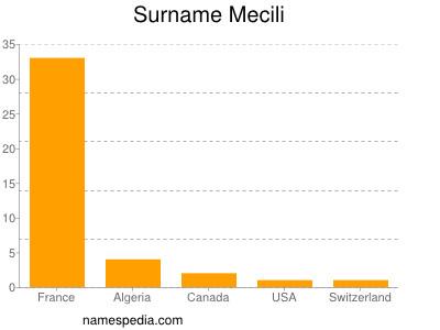 Surname Mecili