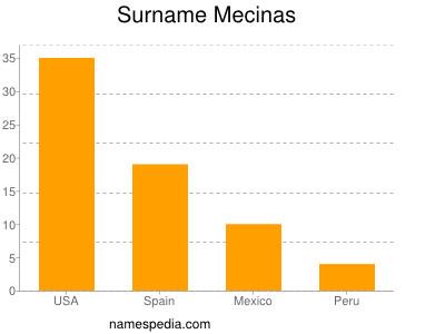 Surname Mecinas