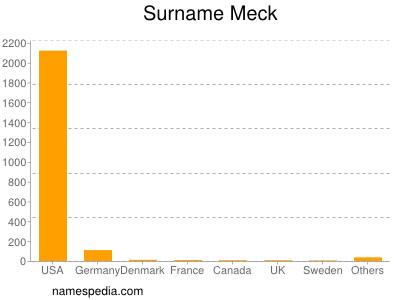 Surname Meck