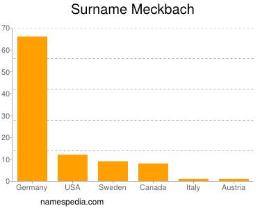Surname Meckbach