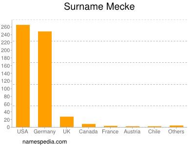 Surname Mecke