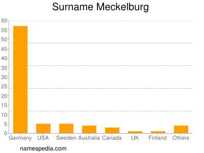 Surname Meckelburg