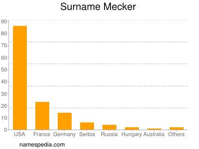 Surname Mecker