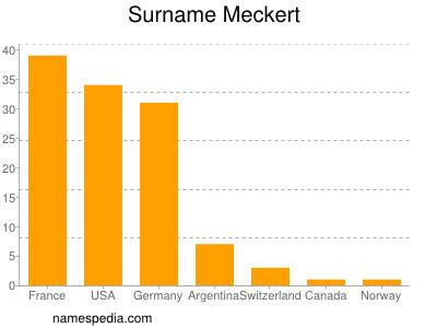 Surname Meckert
