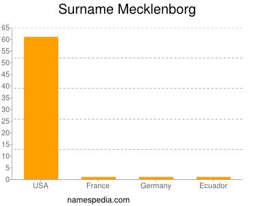 Surname Mecklenborg