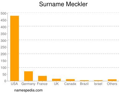Surname Meckler