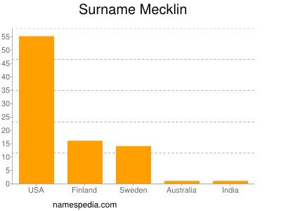 Surname Mecklin