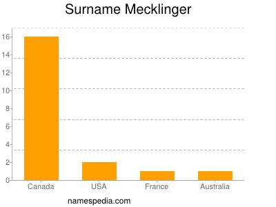 Surname Mecklinger