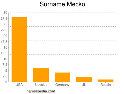 Surname Mecko