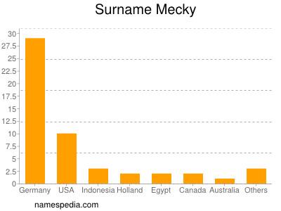 Surname Mecky